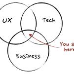 product manager venn diagram